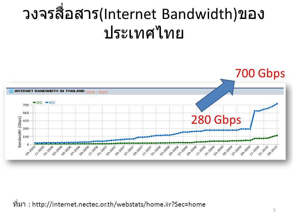 วงจรสื่อสาร (Internet Bandwidth) ของ ประเทศไทย ที่มา : http://internet.nectec.or.th/webstats/home.iir?Sec=home 5 700 Gbps 280 Gbps