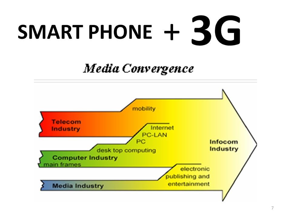 SMART PHONE 3G + 7