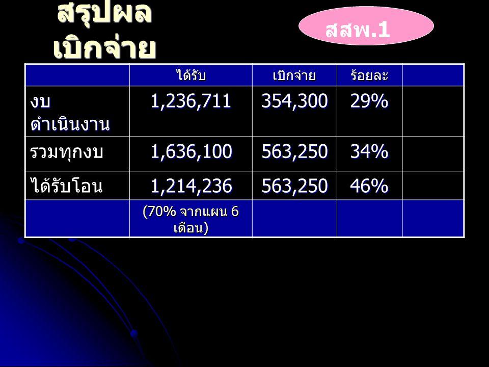 สรุปผล เบิกจ่าย ได้รับเบิกจ่ายร้อยละ งบ ดำเนินงาน 1,236,711 354,30029% รวมทุกงบ1,636,100563,25034% ได้รับโอน 1,214,236 563,250 46% (70% จากแผน 6 เดือน ) สสพ.1