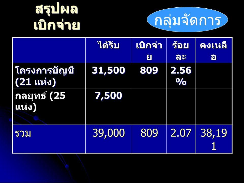 สรุปผล เบิกจ่าย ได้รับ เบิกจ่า ย ร้อย ละ คงเหลื อ โครงการบัญชี (21 แห่ง ) 31,500 809 2.56 % กลยุทธ์ (25 แห่ง ) 7,500 รวม 39,000 8092.07 38,19 1 กลุ่มจัดการ
