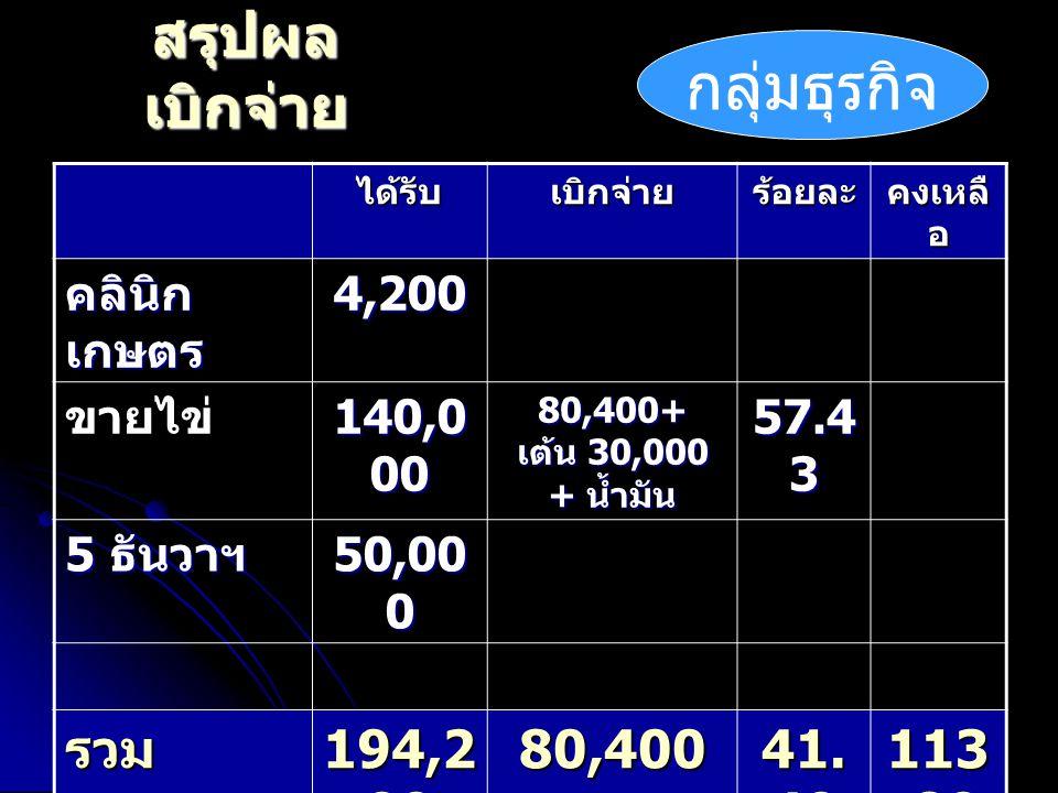 สรุปผล เบิกจ่าย ได้รับเบิกจ่ายร้อยละ คงเหลื อ คลินิก เกษตร 4,200 ขายไข่ 140,0 00 80,400+ เต้น 30,000 + น้ำมัน 57.4 3 5 ธันวาฯ 50,00 0 รวม 194,2 00 80,400 41.