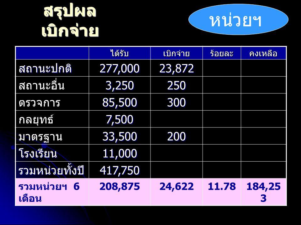 สรุปผล เบิกจ่าย ได้รับเบิกจ่ายร้อยละคงเหลือ สถานะปกติ277,00023,872 สถานะอื่น3,250250 ตรวจการ85,500300 กลยุทธ์7,500 มาตรฐาน33,500200 โรงเรียน11,000 รวมหน่วยทั้งปี 417,750 รวมหน่วยฯ 6 เดือน 208,87524,62211.78184,25 3 หน่วยฯ