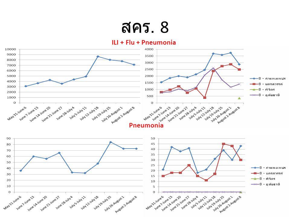 สคร. 8 ILI + Flu + Pneumonia Pneumonia