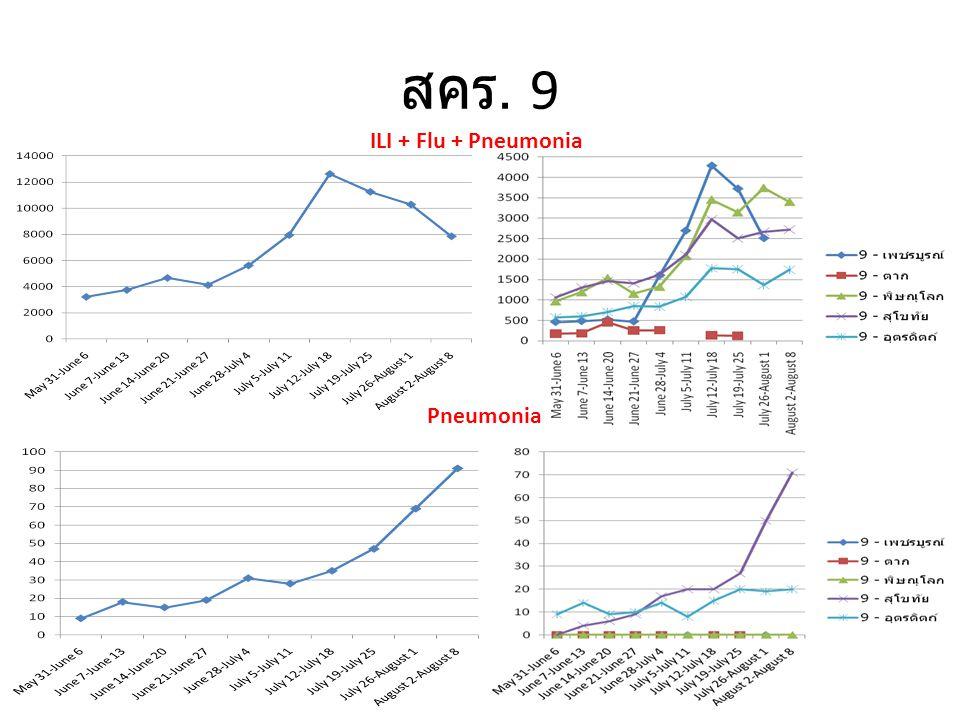 สคร. 9 ILI + Flu + Pneumonia Pneumonia