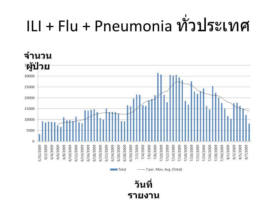 ILI + Flu + Pneumonia ทั่วประเทศ จำนวน ผู้ป่วย วันที่ รายงาน