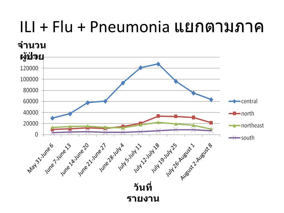 ILI + Flu + Pneumonia แยกตามภาค จำนวน ผู้ป่วย วันที่ รายงาน