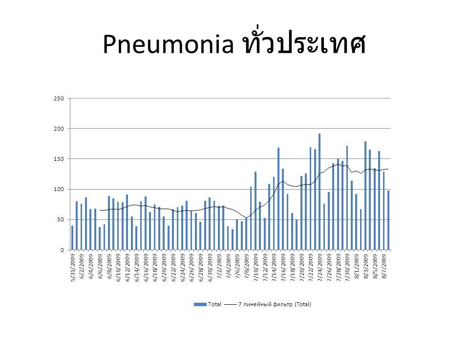 สคร. 10 ILI + Flu + Pneumonia Pneumonia