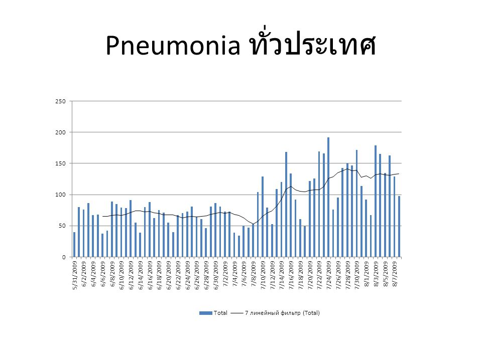 Pneumonia แยกตามภาค จำนวน ผู้ป่วย วันที่ รายงาน