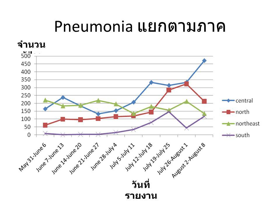 สคร. 11 ILI + Flu + Pneumonia Pneumonia