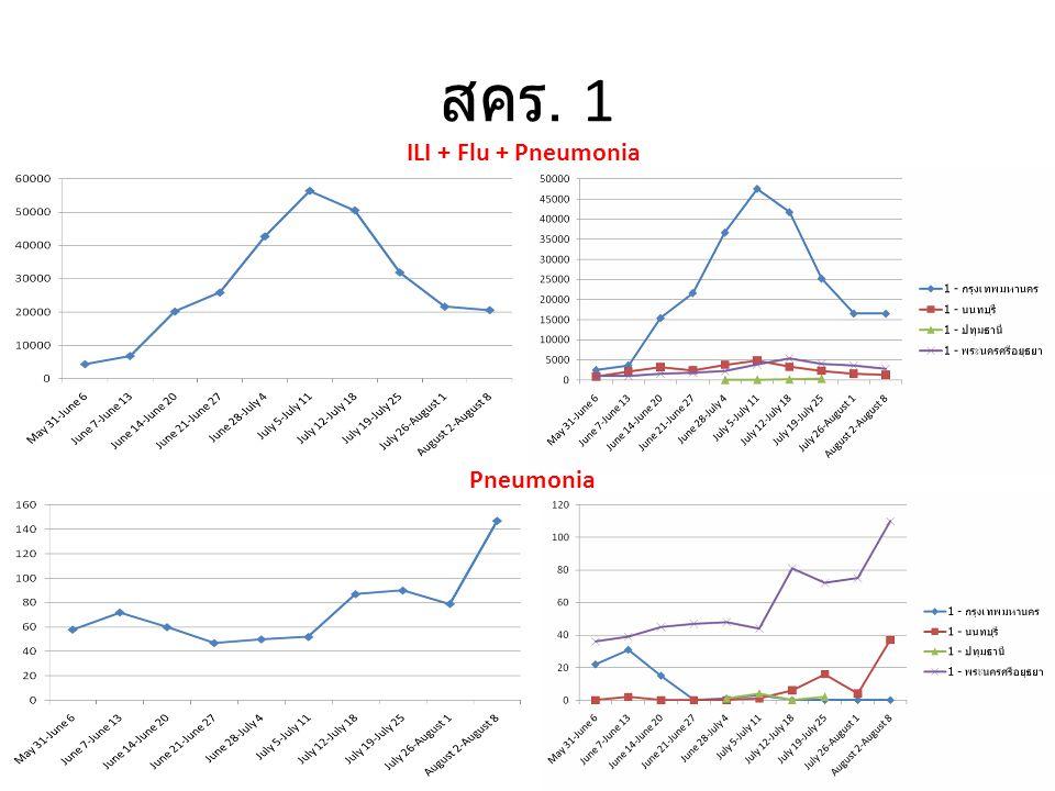 สคร. 2 ILI + Flu + Pneumonia Pneumonia