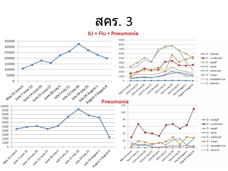 สคร. 3 ILI + Flu + Pneumonia Pneumonia