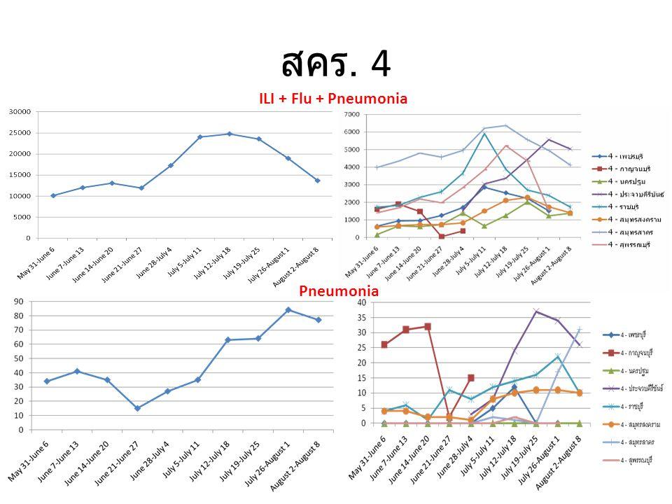สคร. 4 ILI + Flu + Pneumonia Pneumonia