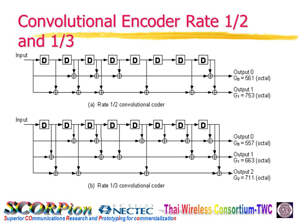 Superior COmmunications Research and Prototyping for commercialization Convolutional Encoder Rate 1/2 and 1/3