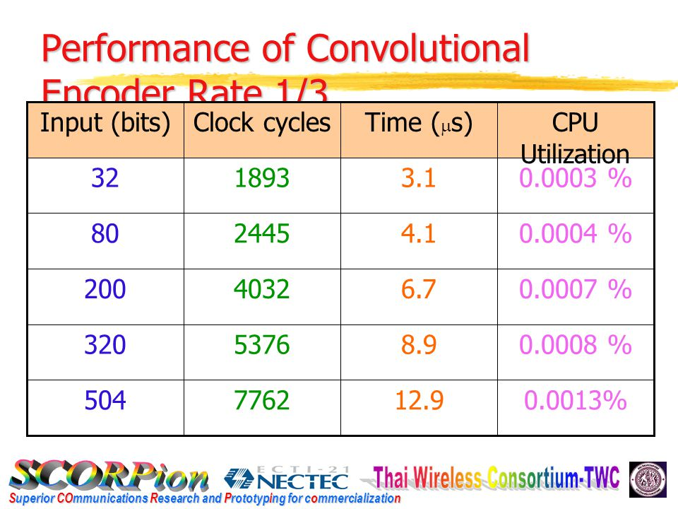 Superior COmmunications Research and Prototyping for commercialization Performance of Convolutional Encoder Rate 1/3 0.0013%12.97762504 0.0008 %8.9537