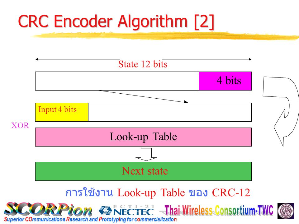 Superior COmmunications Research and Prototyping for commercialization CRC Encoder Algorithm [2] Input 4 bits Look-up Table Next state 4 bits State 12