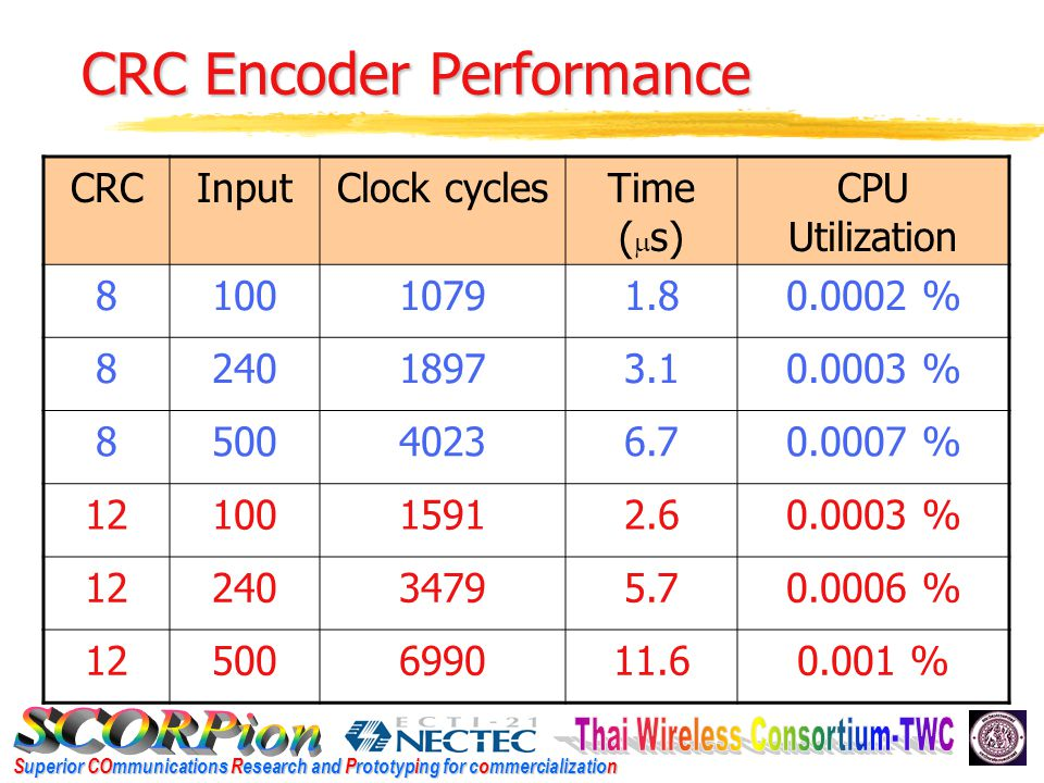 Superior COmmunications Research and Prototyping for commercialization CRC Encoder Performance (Con ' t) CRCInputClock cyclesTime (  s) CPU Utilization 1610011431.90.0002 % 1624019753.30.0003 % 1650041876.90.0007 % 24100118720.0002 % 2424020833.50.0003 % 24500424570.0007 %