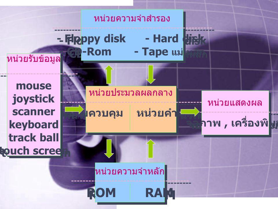 หน่วยรับข้อมูล ------------------------------ mouse joystick scanner keyboard track ball touch screen หน่วยรับข้อมูล ------------------------------ mouse joystick scanner keyboard track ball touch screen หน่วยความจำสำรอง ------------------------------------------------------ - Floppy disk - Hard disk - CD-Rom - Tape แม่เหล็ก หน่วยความจำสำรอง ------------------------------------------------------ - Floppy disk - Hard disk - CD-Rom - Tape แม่เหล็ก หน่วยประมวลผลกลาง ------------------------------------------------ หน่วยควบคุม หน่วยคำนวณ หน่วยประมวลผลกลาง ------------------------------------------------ หน่วยควบคุม หน่วยคำนวณ หน่วยความจำหลัก ---------------------------------------- ROM RAM หน่วยความจำหลัก ---------------------------------------- ROM RAM หน่วยแสดงผล -------------------------------------- จอภาพ, เครื่องพิมพ์ หน่วยแสดงผล -------------------------------------- จอภาพ, เครื่องพิมพ์