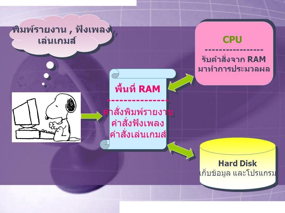 พิมพ์รายงาน, ฟังเพลง, เล่นเกมส์ พิมพ์รายงาน, ฟังเพลง, เล่นเกมส์ พื้นที่ RAM --------------- คำสั่งพิมพ์รายงาน คำสั่งฟังเพลง คำสั่งเล่นเกมส์ พื้นที่ RAM --------------- คำสั่งพิมพ์รายงาน คำสั่งฟังเพลง คำสั่งเล่นเกมส์ CPU ----------------- รับคำสั่งจาก RAM มาทำการประมวลผล CPU ----------------- รับคำสั่งจาก RAM มาทำการประมวลผล Hard Disk เก็บข้อมูล และโปรแกรม Hard Disk เก็บข้อมูล และโปรแกรม