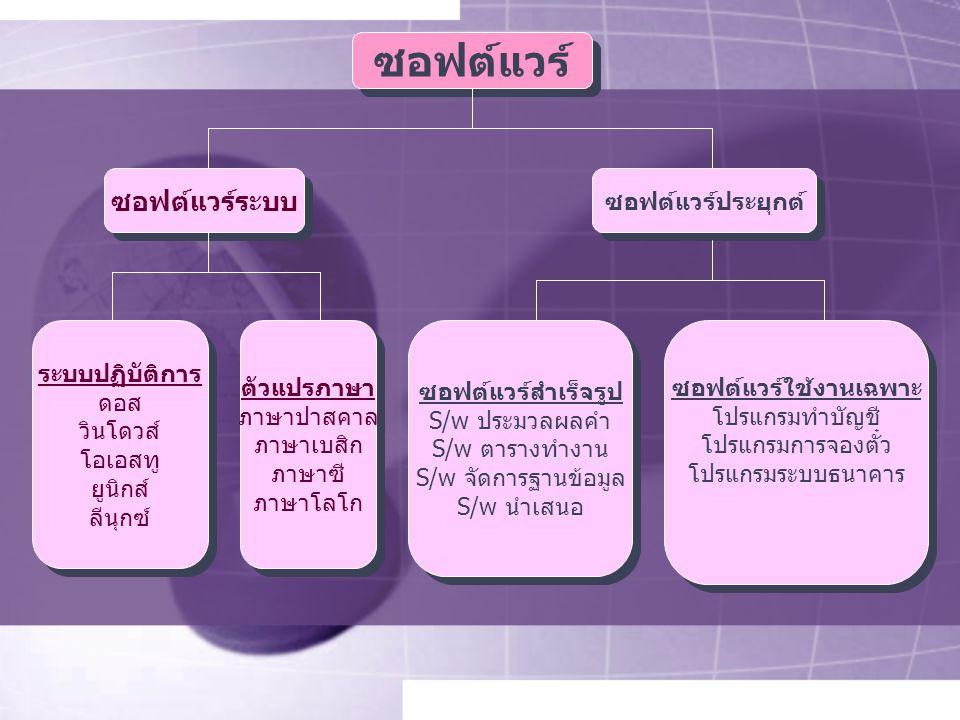 ซอฟต์แวร์ประยุกต์ ซอฟต์แวร์ระบบ ซอฟต์แวร์ ระบบปฏิบัติการ ดอส วินโดวส์ โอเอสทู ยูนิกส์ ลีนุกซ์ ระบบปฏิบัติการ ดอส วินโดวส์ โอเอสทู ยูนิกส์ ลีนุกซ์ ตัวแปรภาษา ภาษาปาสคาล ภาษาเบสิก ภาษาซี ภาษาโลโก ตัวแปรภาษา ภาษาปาสคาล ภาษาเบสิก ภาษาซี ภาษาโลโก ซอฟต์แวร์สำเร็จรูป S/w ประมวลผลคำ S/w ตารางทำงาน S/w จัดการฐานข้อมูล S/w นำเสนอ ซอฟต์แวร์สำเร็จรูป S/w ประมวลผลคำ S/w ตารางทำงาน S/w จัดการฐานข้อมูล S/w นำเสนอ ซอฟต์แวร์ใช้งานเฉพาะ โปรแกรมทำบัญชี โปรแกรมการจองตั๋ว โปรแกรมระบบธนาคาร ซอฟต์แวร์ใช้งานเฉพาะ โปรแกรมทำบัญชี โปรแกรมการจองตั๋ว โปรแกรมระบบธนาคาร