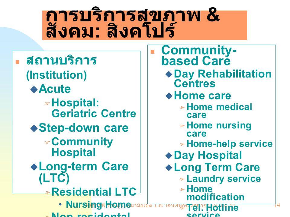 บรรยายพิเศษ ศูนย์อนามัยเขต 1 ณ โรงแรมกรุงศรีริเวอร์ 19 มี. ค.51 14 การบริการสุขภาพ & สังคม : สิงคโปร์ Community- based Care  Day Rehabilitation Centr