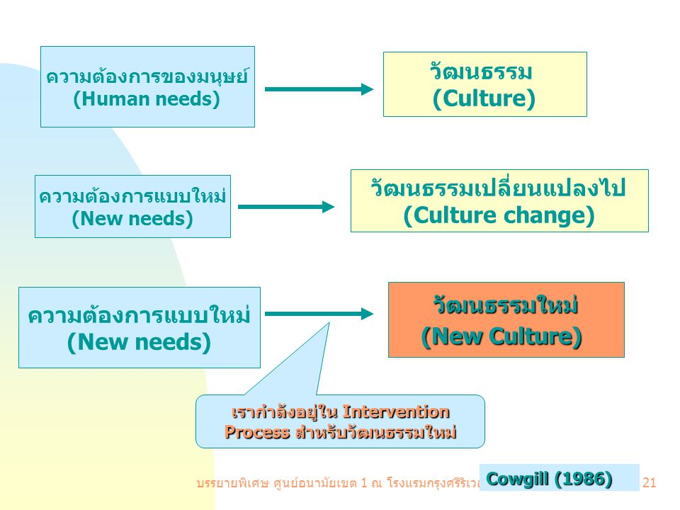 บรรยายพิเศษ ศูนย์อนามัยเขต 1 ณ โรงแรมกรุงศรีริเวอร์ 19 มี. ค.51 21 ความต้องการของมนุษย์ (Human needs) วัฒนธรรม (Culture) ความต้องการแบบใหม่ (New needs