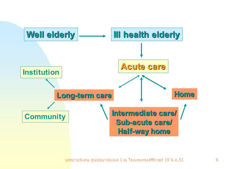 บรรยายพิเศษ ศูนย์อนามัยเขต 1 ณ โรงแรมกรุงศรีริเวอร์ 19 มี. ค.51 6 Well elderly Ill health elderly Acute care Intermediate care/ Sub-acute care/ Half-w