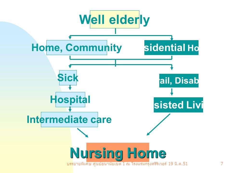 บรรยายพิเศษ ศูนย์อนามัยเขต 1 ณ โรงแรมกรุงศรีริเวอร์ 19 มี. ค.51 7 Well elderly Sick Hospital Intermediate care Frail, Disable Assisted Living Resident