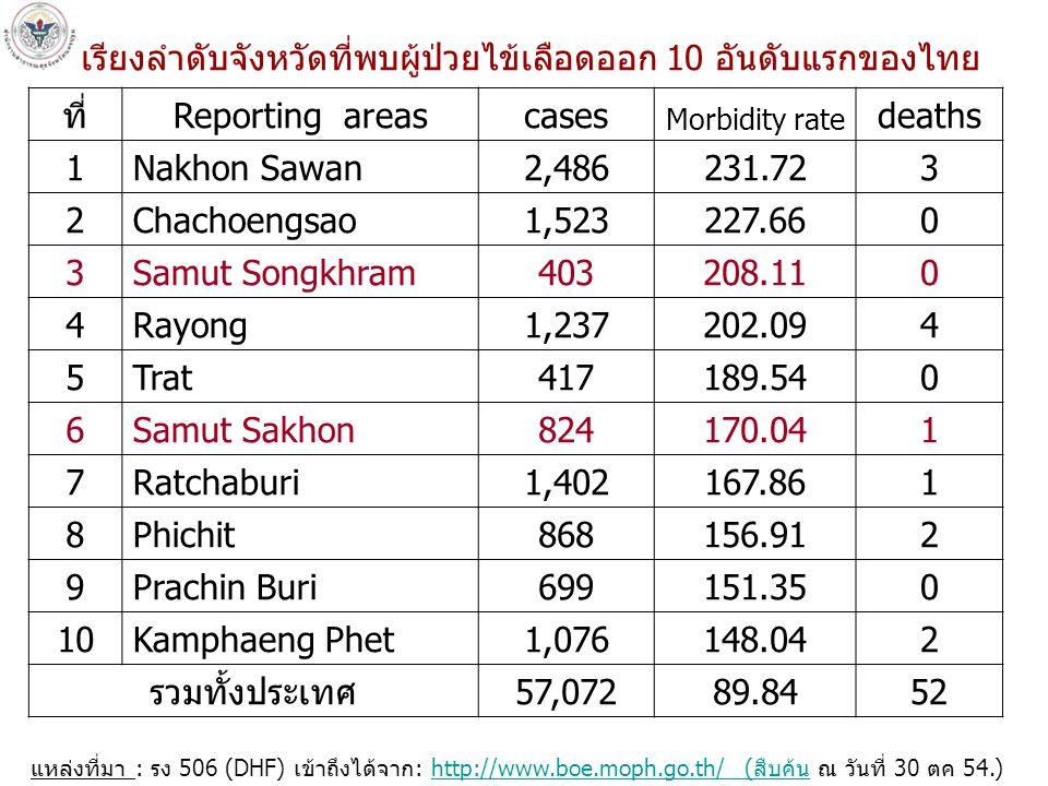 แหล่งที่มา: รง 506/507 งานระบาดวิทยา กลุ่มงานควบคุมโรค สสจ.นครปฐม ( ณ 27 ตค 54) ผู้ป่วยสะสม 1,136ราย อัตราป่วยเป็นอันดับที่ 17 ของประเทศไทย สถานการณ์โรคไข้เลือดออกของจังหวัดนครปฐม จำนวน (ราย)