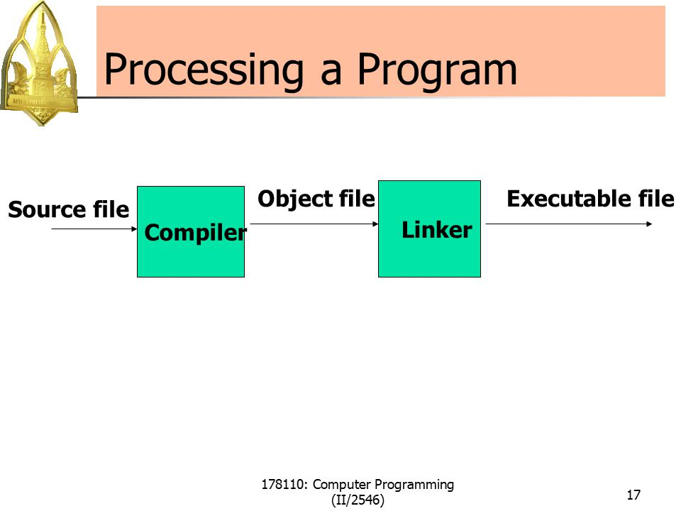 178110: Computer Programming (II/2546) 17 Processing a Program Compiler Linker Source file Object fileExecutable file