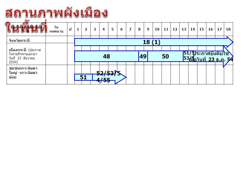 กฏกระทรวงผังเมือง รวม วัน หมดอายุ ป 123456789101112131415161718 จังหวัดกระบี่ เมืองกระบี่ ( ประกาศ ในราชกิจจานุเบกษา วันที่ 23 ธันวาคม 2554) ชุมชนเกาะ