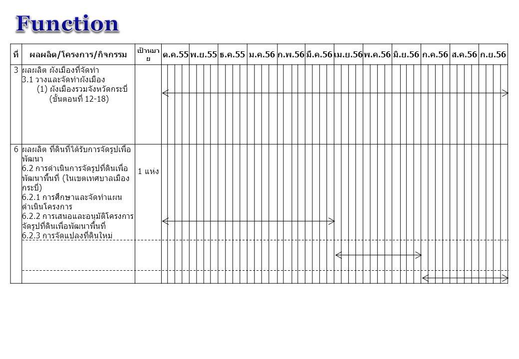 ที่ผลผลิต / โครงการ / กิจกรรม เป้าหมา ย ต. ค.55 พ. ย.55 ธ. ค.55 ม. ค.56 ก. พ.56 มี. ค.56 เม. ย.56 พ. ค.56 มิ. ย.56 ก. ค.56 ส. ค.56 ก. ย.56 3 ผลผลิต ผั