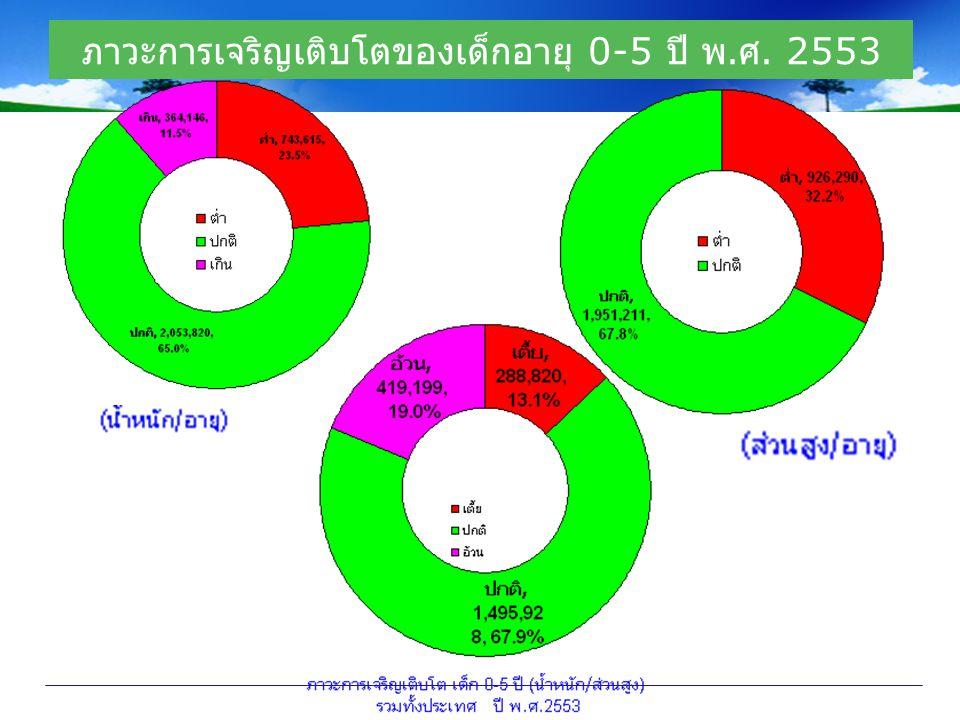 ภาวะการเจริญเติบโตของเด็กอายุ 0-5 ปี พ. ศ. 2553