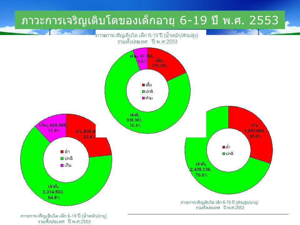 ภาวะการเจริญเติบโตของเด็กอายุ 6-19 ปี พ. ศ. 2553