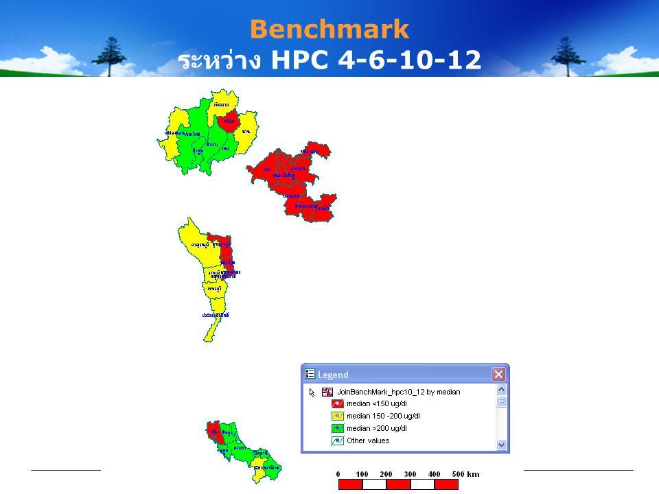 Benchmark ระหว่าง HPC 4-6-10-12
