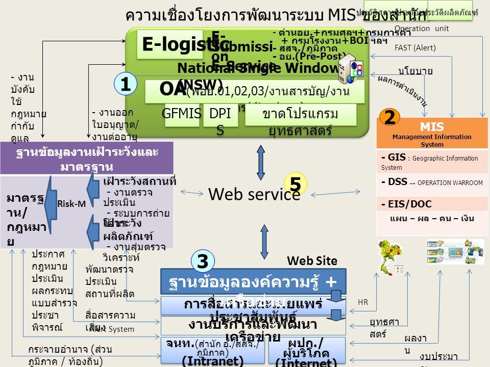 OA ( พอย.01,02,03/ งานสารบัญ / งาน บุคลากร / พัสดุ / ฯลฯ ) E-logistic GFMIS DPI S National Single Window (NSW) E- Submissi on E-Service - ด่านอย.+ กรมศุลฯ + กรมการค้า + กรมโรงงาน +BOI ฯลฯ - สสจ./ ภูมิภาค - อย.(Pre-Post) MI S ประวัติสถานประกอบการ ผปก./ ผู้บริโภค (Internet) ผปก./ ผู้บริโภค (Internet) จนท.