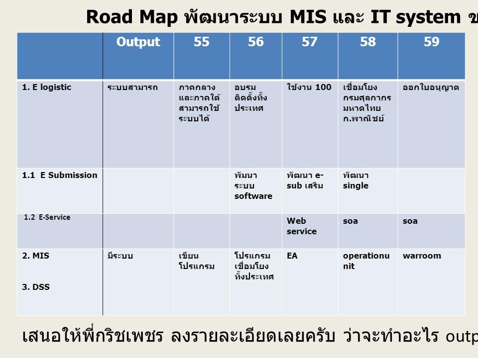 Road Map พัฒนาระบบ MIS และ IT system ของสำนักอาหาร Output5556575859 1. E logistic ระบบสามารถภาคกลาง และภาคใต้ สามารถใช้ ระบบได้ อบรม ติดตั้งทั้ง ประเท