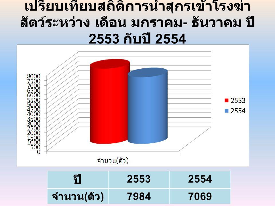 เปรียบเทียบสถิติการนำสุกรเข้าโรงฆ่า สัตว์ระหว่าง เดือน มกราคม - ธันวาคม ปี 2553 กับปี 2554 ปี 25532554 จำนวน ( ตัว ) 79847069