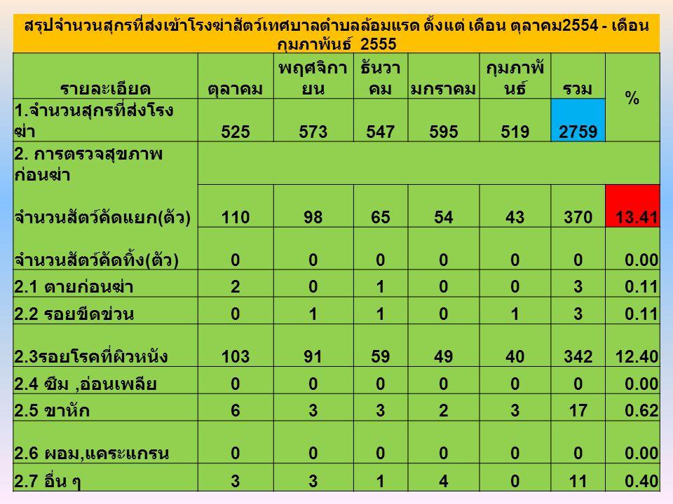 สรุปจำนวนสุกรที่ส่งเข้าโรงฆ่าสัตว์เทศบาลตำบลล้อมแรด ตั้งแต่ เดือน ตุลาคม 2554 - เดือน กุมภาพันธ์ 2555 รายละเอียดตุลาคม พฤศจิกา ยน ธันวา คมมกราคม กุมภาพั นธ์รวม % 1.