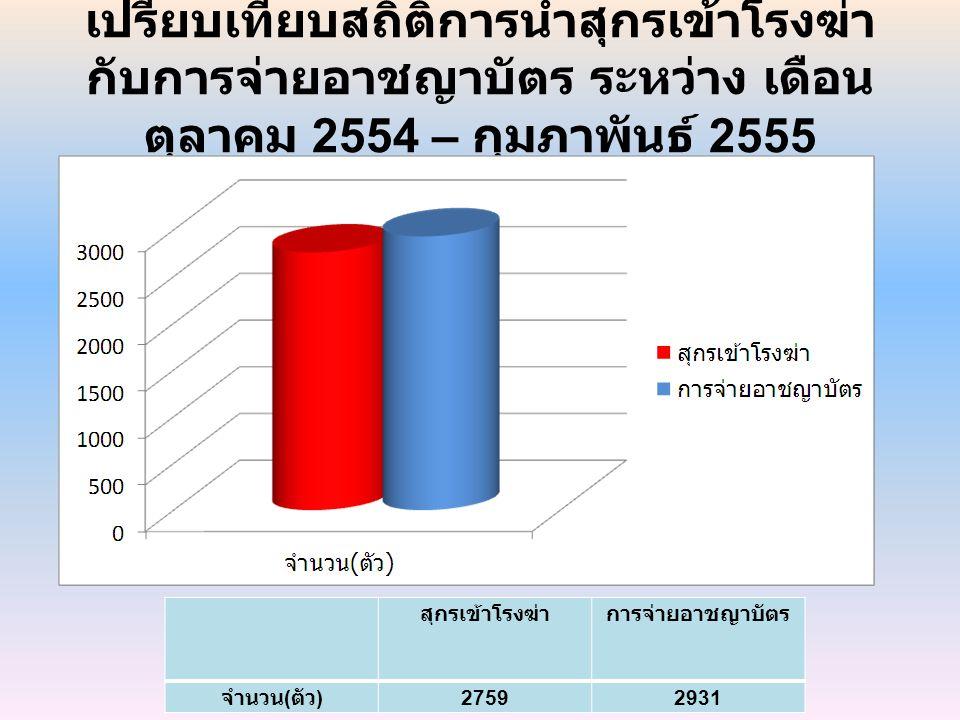 เปรียบเทียบสถิติการนำสุกรเข้าโรงฆ่า กับการจ่ายอาชญาบัตร ระหว่าง เดือน ตุลาคม 2554 – กุมภาพันธ์ 2555 สุกรเข้าโรงฆ่าการจ่ายอาชญาบัตร จำนวน ( ตัว ) 27592
