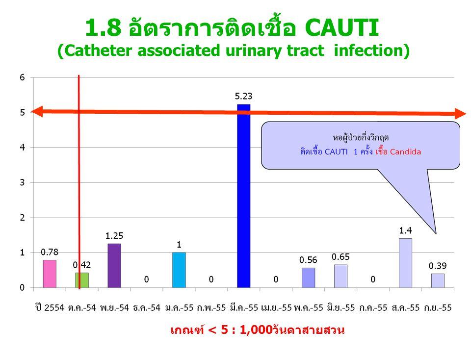 เกณฑ์ < 5 : 1,000วันคาสายสวน 1.8 อัตราการติดเชื้อ CAUTI (Catheter associated urinary tract infection)