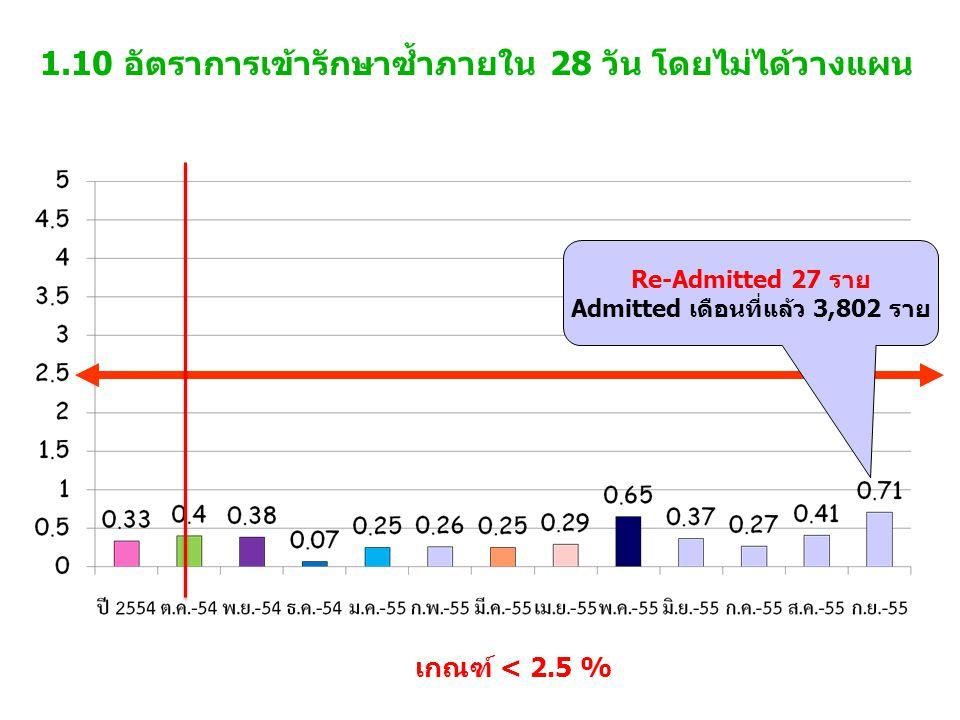 1.10 อัตราการเข้ารักษาซ้ำภายใน 28 วัน โดยไม่ได้วางแผน เกณฑ์ < 2.5 % Re-Admitted 27 ราย Admitted เดือนที่แล้ว 3,802 ราย