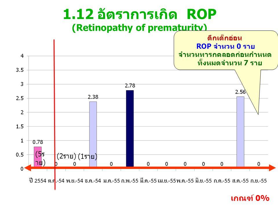 1.12 อัตราการเกิด ROP (Retinopathy of prematurity) เกณฑ์ 0% (1 ราย ) (2 ราย ) (5 ร าย ) ตึกเด็กอ่อน ROP จำนวน 0 ราย จำนวนทารกคลอดก่อนกำหนด ทั้งหมดจำนว