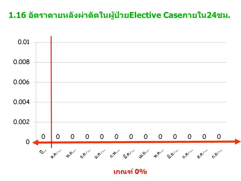 1.16 อัตราตายหลังผ่าตัดในผู้ป่วยElective Caseภายใน24ชม. เกณฑ์ 0%