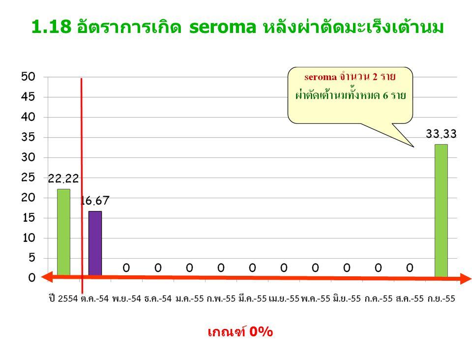 1.18 อัตราการเกิด seroma หลังผ่าตัดมะเร็งเต้านม เกณฑ์ 0%