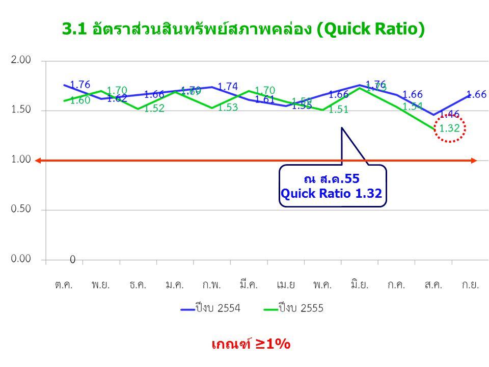 3.1 อัตราส่วนสินทรัพย์สภาพคล่อง (Quick Ratio) เกณฑ์ ≥1% ณ ส.ค.55 Quick Ratio 1.32