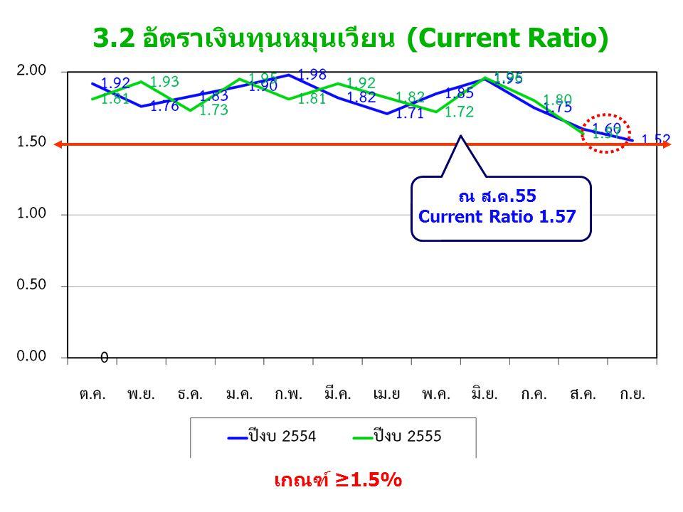 3.2 อัตราเงินทุนหมุนเวียน (Current Ratio) เกณฑ์ ≥1.5% ณ ส.ค.55 Current Ratio 1.57