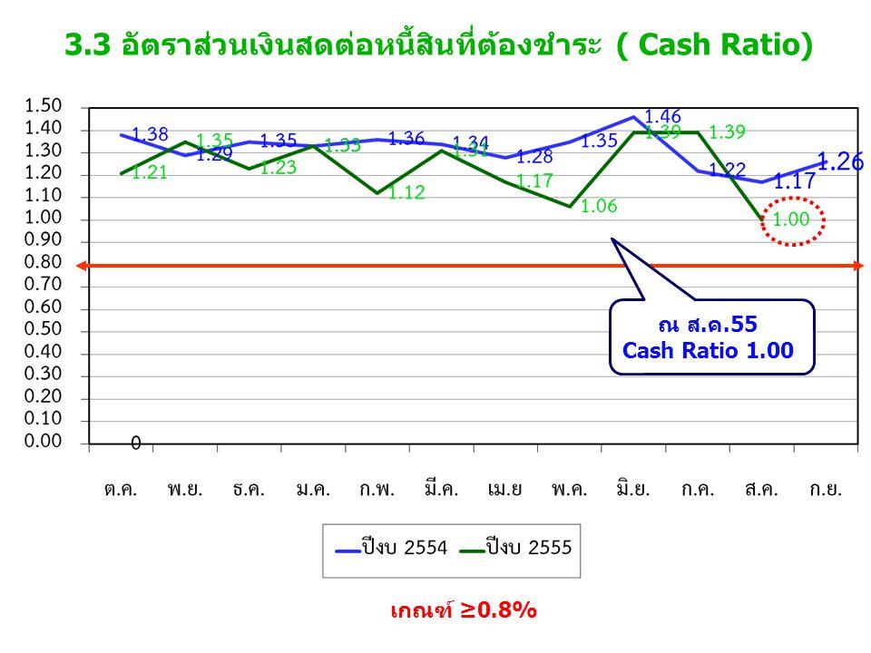 3.3 อัตราส่วนเงินสดต่อหนี้สินที่ต้องชำระ ( Cash Ratio) เกณฑ์ ≥0.8% ณ ส.ค.55 Cash Ratio 1.00