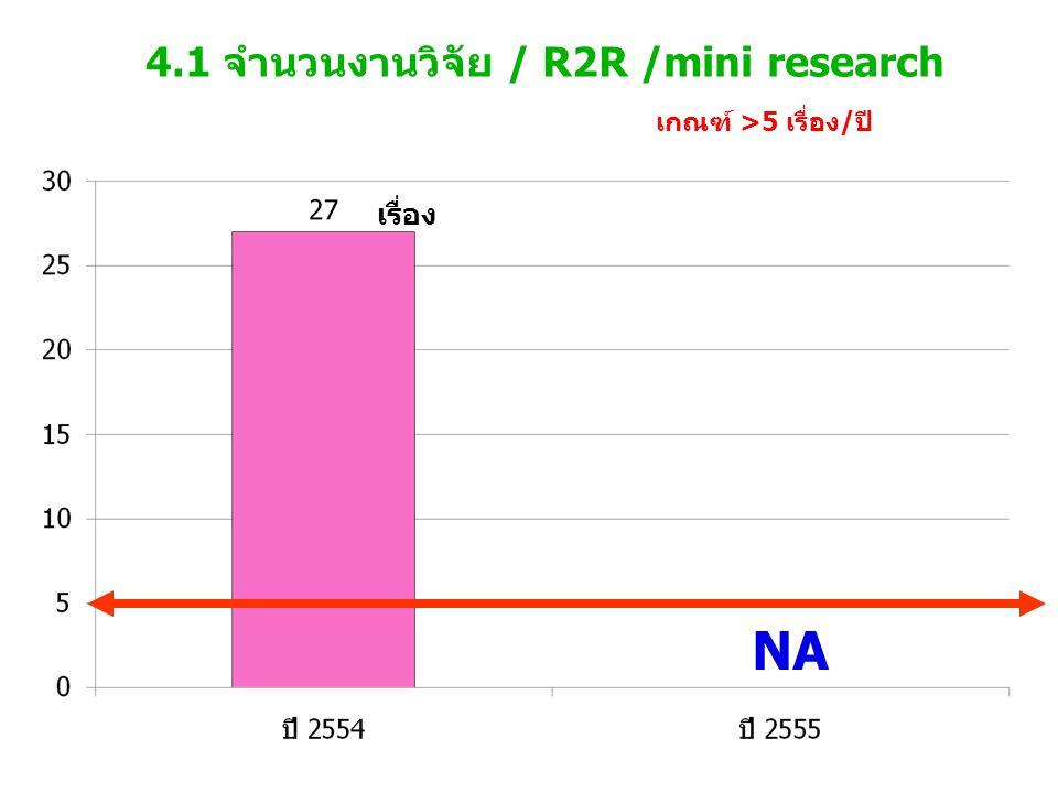 4.1 จำนวนงานวิจัย / R2R /mini research เกณฑ์ >5 เรื่อง/ปี เรื่อง NA