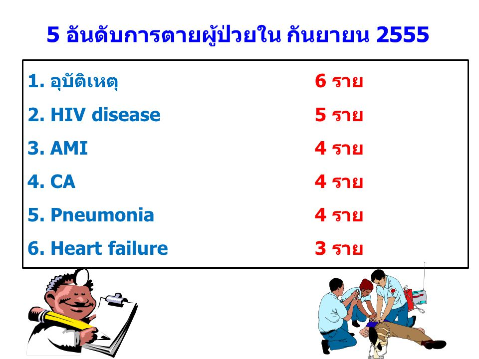 5 อันดับการตายผู้ป่วยใน กันยายน 2555 1. อุบัติเหตุ6 ราย 2. HIV disease 5 ราย 3. AMI4 ราย 4. CA4 ราย 5. Pneumonia 4 ราย 6. Heart failure 3 ราย