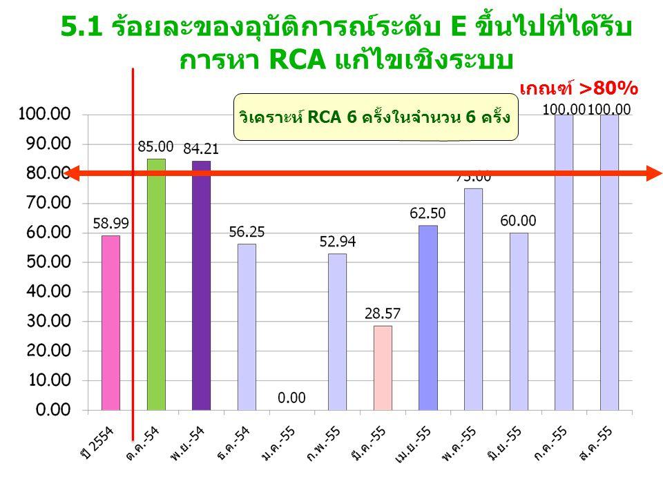 5.1 ร้อยละของอุบัติการณ์ระดับ E ขึ้นไปที่ได้รับ การหา RCA แก้ไขเชิงระบบ เกณฑ์ >80% วิเคราะห์ RCA 6 ครั้งในจำนวน 6 ครั้ง